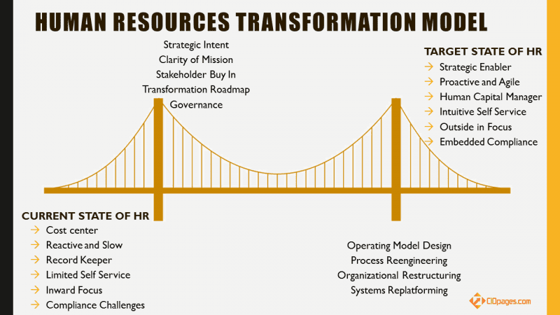 Human Resources Transformation Model